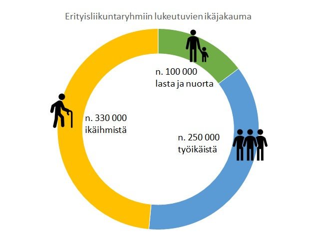 Erityisliikuntaryhmiin kuuluvien lukumäärät ikäjakaumittain esitettynä. Erityisliikkujien ryhmiin Suomessa lukeutuu arviolta lähes 700 000 henkilöä. Heistä ikääntyneitä on 330 000, lapsia ja nuoria 100 000 ja työikäisiä aikuisia 250 000.
