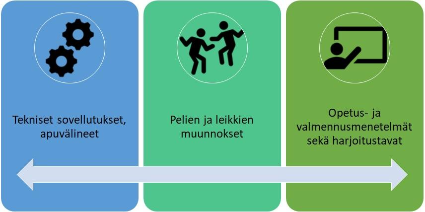 Selitekuva soveltavasta liikunnasta; eri osa-alueet: apuvälineet, pelien ja leikkien muunnokset sekä Opetus- ja valmennusmenetelmät sekä harjoitustavat