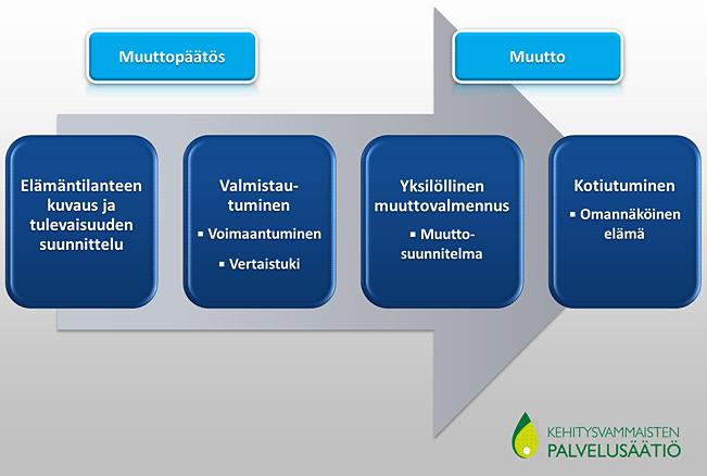 Muuttovalmennus-kaavio
