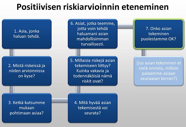 Positiivisen riskiarvioinnin eteneminen