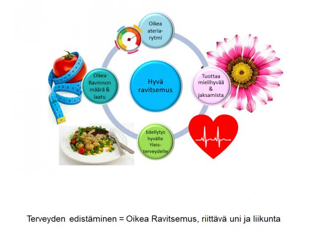 Terveyden edistäminen on yhtä kuin oikea ravitsemus, riittävä uni ja liikunta.