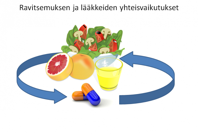 tässä kuvassa selitetty lääkkeiden ja ravitsemuksen yhteisvaikutuksia